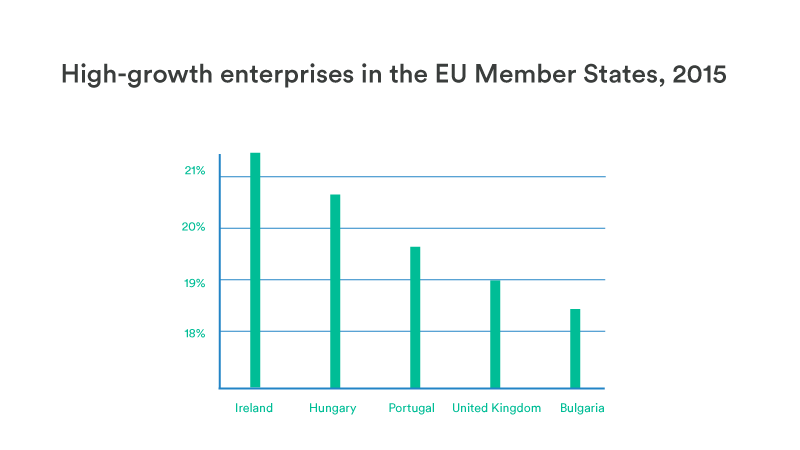 New Eurostat research shows Ireland has most high-growth enterprises in Europe.