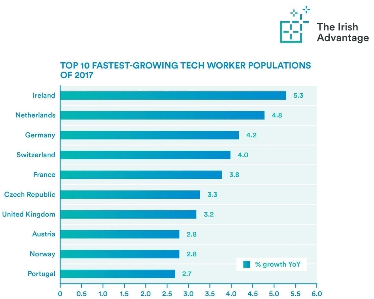 Ireland has fastest-growing tech worker population in Europe for 2017