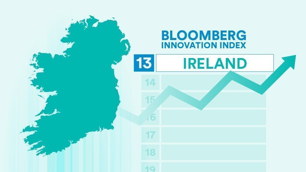Bloomberg sees Ireland's innovation ranking rise again