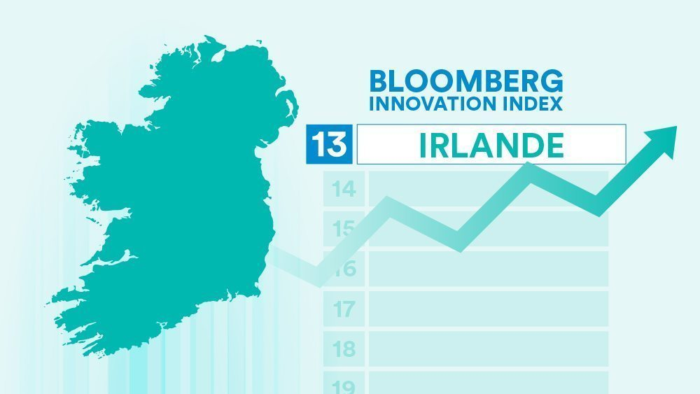 Bloomberg Innovation Index : l'Irlande no1 de l'innovation et des compétences salariales