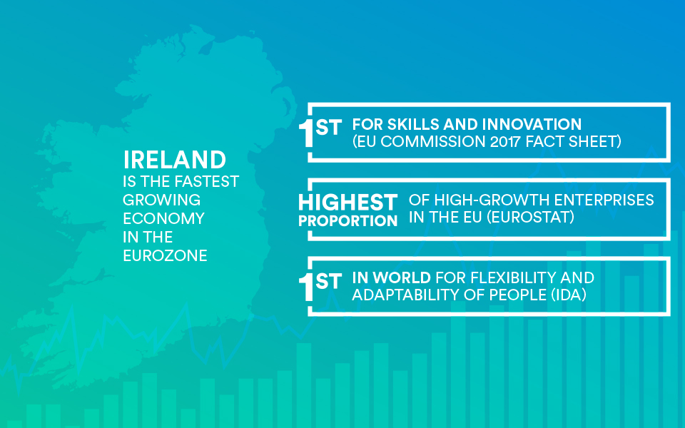 Ranking Ireland globally as an innovation hub