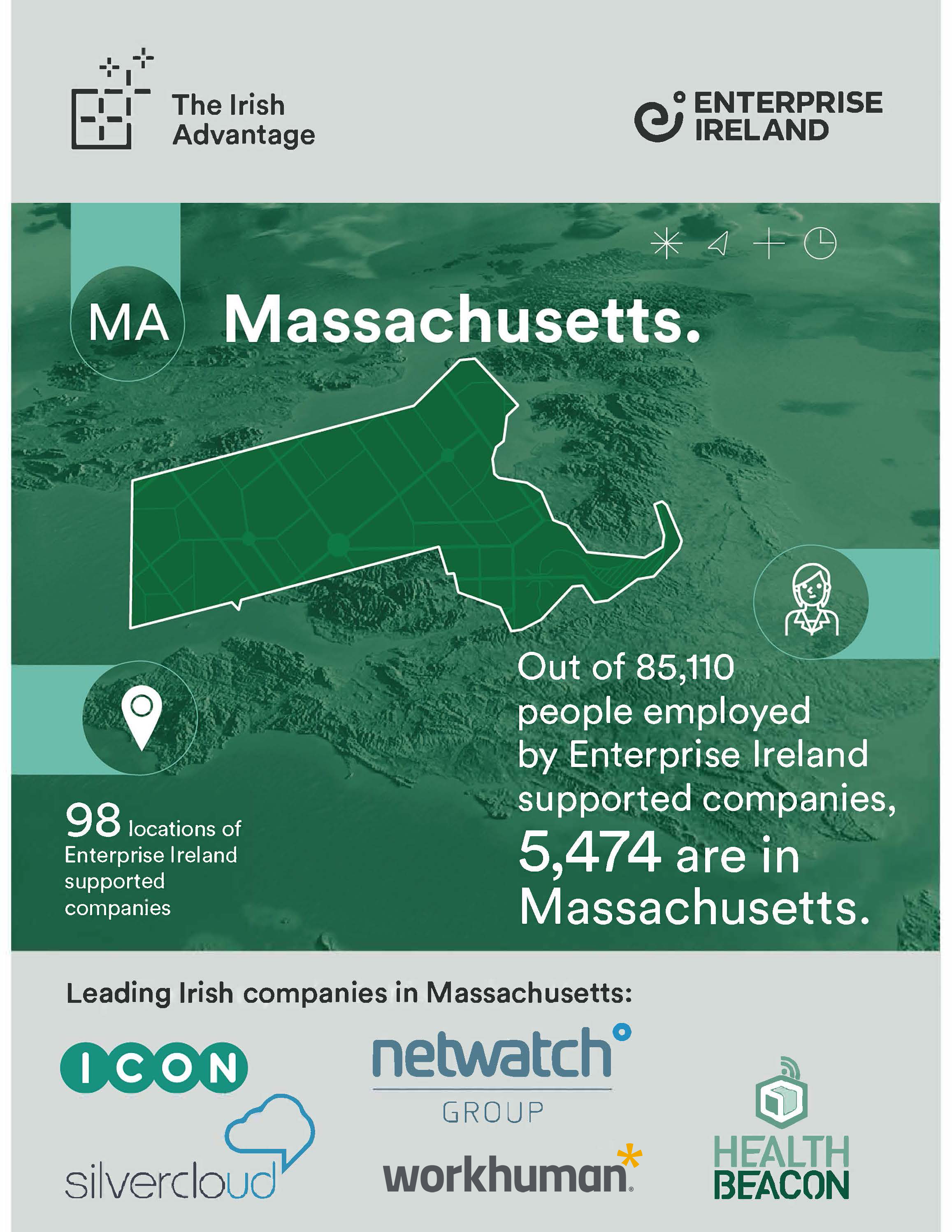 Massachusetts now home to nearly 5,500 of nation's 85,000 Enterprise Ireland supported jobs