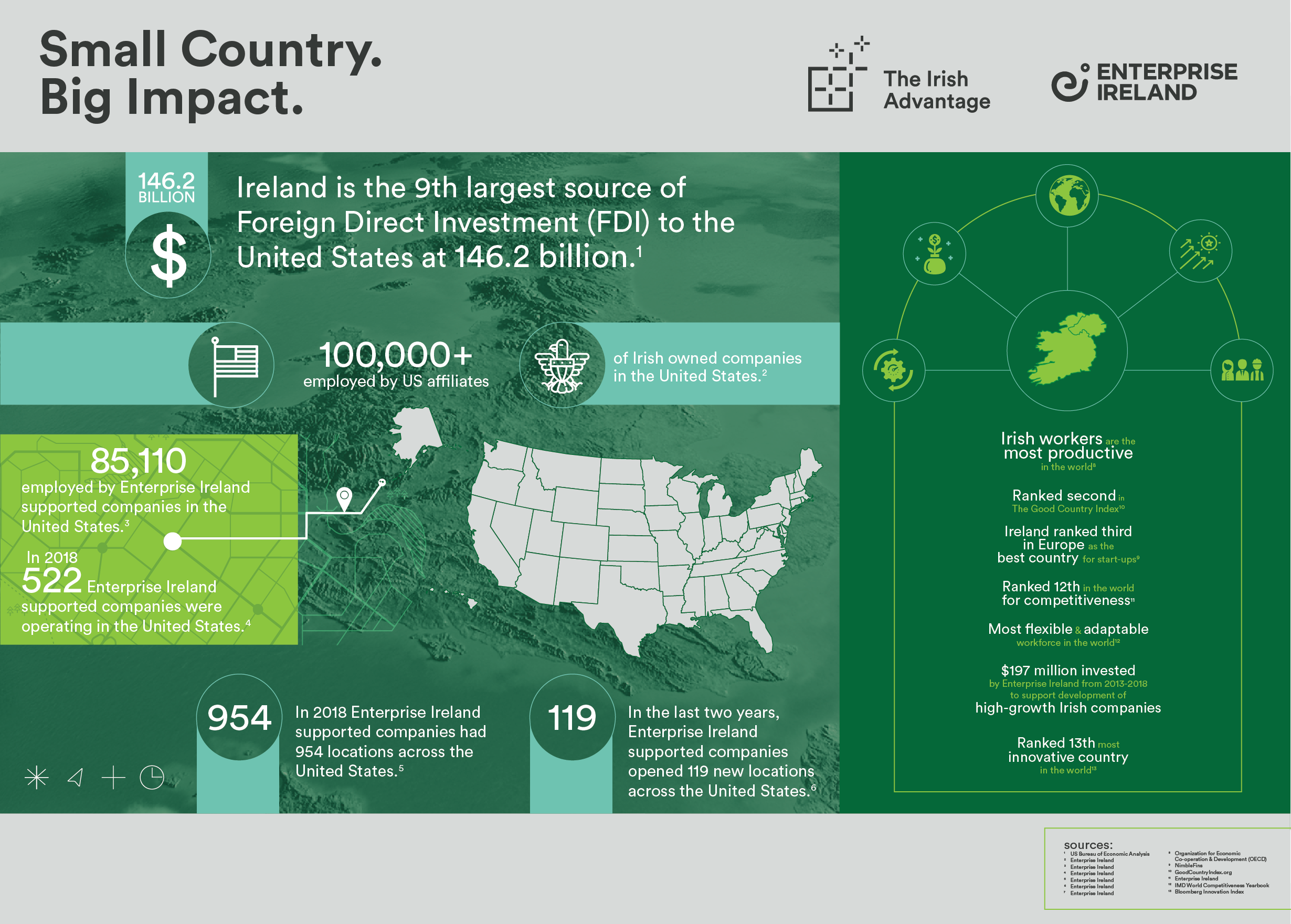 Irish investment into the U.S. grows to $146.2 billion in 2018