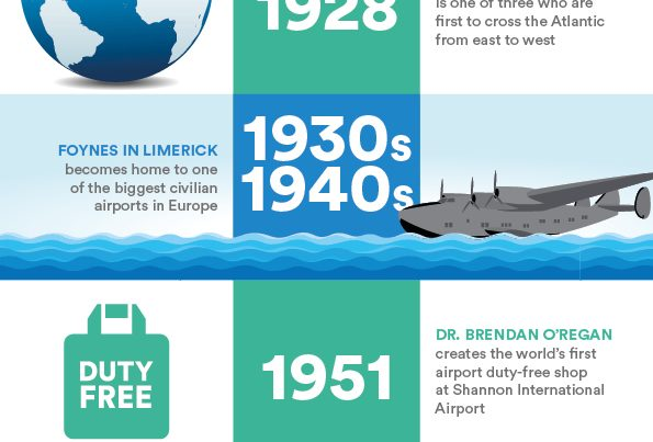 [Infographic] Ireland's driving role in the travel industry