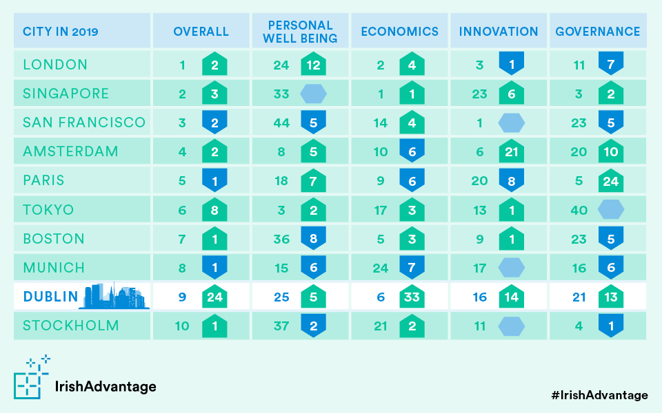 Dublin increased its position significantly in every metric: personal wellbeing, economics, innovation and government.